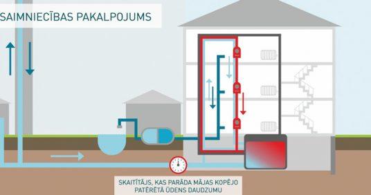 Kā veidojas ūdens zudumi daudzdzīvokļu mājās?
