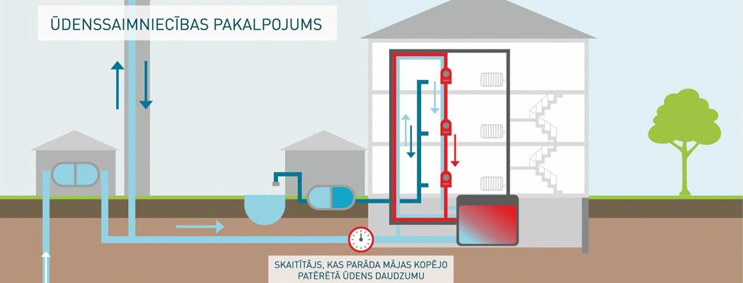 Informatīvs materiāls: Kur veidojas ūdens zudumi daudzdzīvokļu mājās?
